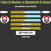 Yahya Al Muslem vs Mohammed Al-Doseri h2h player stats