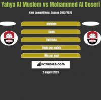 Yahya Al Muslem vs Mohammed Al Doseri h2h player stats