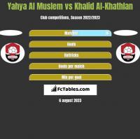 Yahya Al Muslem vs Khalid Al-Khathlan h2h player stats