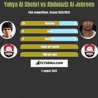 Yahya Al Shehri vs Abdulaziz Al Jebreen h2h player stats