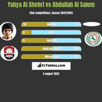 Yahya Al Shehri vs Abdullah Al Salem h2h player stats