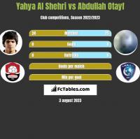 Yahya Al Shehri vs Abdullah Otayf h2h player stats