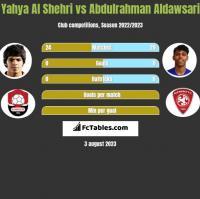 Yahya Al Shehri vs Abdulrahman Aldawsari h2h player stats