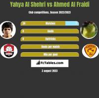 Yahya Al Shehri vs Ahmed Al Fraidi h2h player stats