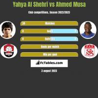 Yahya Al Shehri vs Ahmed Musa h2h player stats