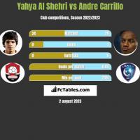 Yahya Al Shehri vs Andre Carrillo h2h player stats