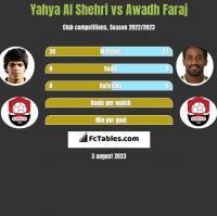 Yahya Al Shehri vs Awadh Faraj h2h player stats