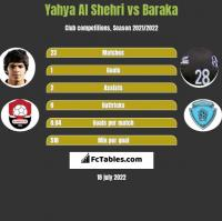Yahya Al Shehri vs Baraka h2h player stats