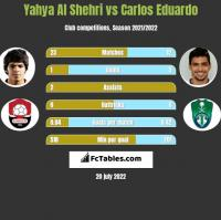 Yahya Al Shehri vs Carlos Eduardo h2h player stats