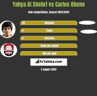 Yahya Al Shehri vs Carlos Ohene h2h player stats