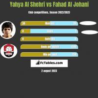 Yahya Al Shehri vs Fahad Al Johani h2h player stats