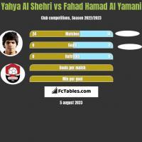 Yahya Al Shehri vs Fahad Hamad Al Yamani h2h player stats