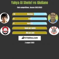 Yahya Al Shehri vs Giuliano h2h player stats