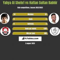 Yahya Al Shehri vs Hattan Sultan Babhir h2h player stats