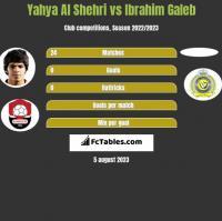 Yahya Al Shehri vs Ibrahim Galeb h2h player stats