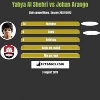 Yahya Al Shehri vs Johan Arango h2h player stats