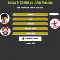 Yahya Al Shehri vs John Riascos h2h player stats
