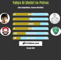 Yahya Al Shehri vs Petros h2h player stats