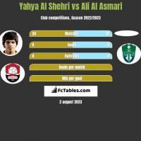 Yahya Al Shehri vs Ali Al Asmari h2h player stats