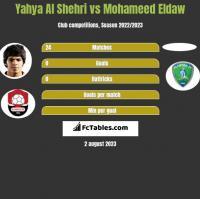 Yahya Al Shehri vs Mohameed Eldaw h2h player stats