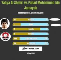 Yahya Al Shehri vs Fahad Mohammed bin Jumayah h2h player stats