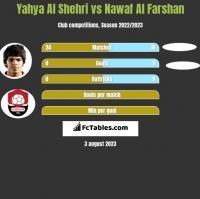 Yahya Al Shehri vs Nawaf Al Farshan h2h player stats