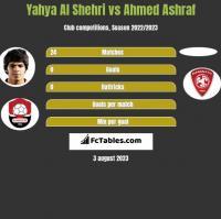 Yahya Al Shehri vs Ahmed Ashraf h2h player stats
