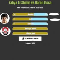 Yahya Al Shehri vs Haron Eissa h2h player stats