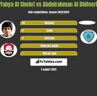 Yahya Al Shehri vs Abdulrahman Al Dhifeeri h2h player stats