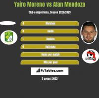Yairo Moreno vs Alan Mendoza h2h player stats