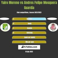 Yairo Moreno vs Andres Felipe Mosquera Guardia h2h player stats