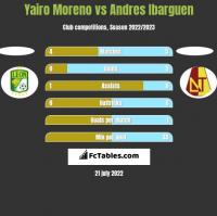 Yairo Moreno vs Andres Ibarguen h2h player stats