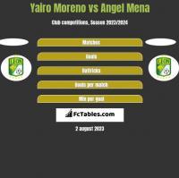Yairo Moreno vs Angel Mena h2h player stats