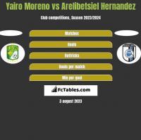 Yairo Moreno vs Arelibetsiel Hernandez h2h player stats