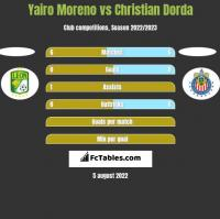 Yairo Moreno vs Christian Dorda h2h player stats