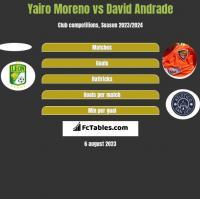 Yairo Moreno vs David Andrade h2h player stats