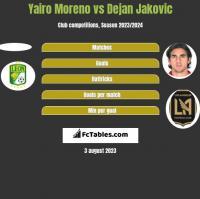 Yairo Moreno vs Dejan Jakovic h2h player stats