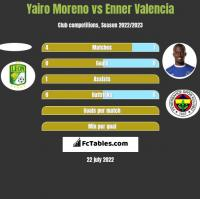 Yairo Moreno vs Enner Valencia h2h player stats