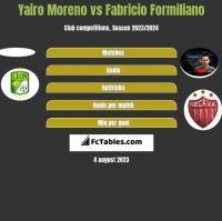 Yairo Moreno vs Fabricio Formiliano h2h player stats
