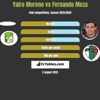 Yairo Moreno vs Fernando Meza h2h player stats
