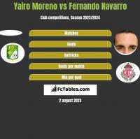 Yairo Moreno vs Fernando Navarro h2h player stats