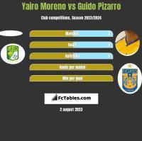 Yairo Moreno vs Guido Pizarro h2h player stats