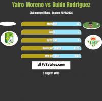 Yairo Moreno vs Guido Rodriguez h2h player stats