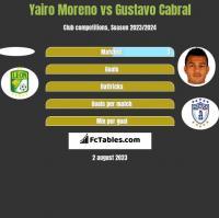 Yairo Moreno vs Gustavo Cabral h2h player stats