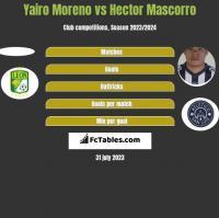 Yairo Moreno vs Hector Mascorro h2h player stats