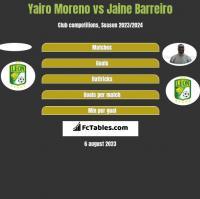 Yairo Moreno vs Jaine Barreiro h2h player stats