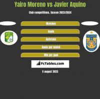 Yairo Moreno vs Javier Aquino h2h player stats