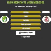 Yairo Moreno vs Jean Meneses h2h player stats