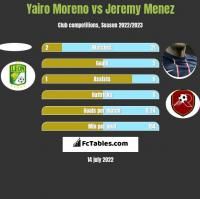 Yairo Moreno vs Jeremy Menez h2h player stats
