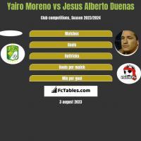 Yairo Moreno vs Jesus Alberto Duenas h2h player stats